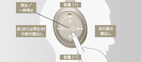 WH-1000XM4のタッチセンサーコントロールの使い方を説明した画像